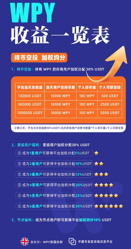 Wixpay模式制度怎么样,Wixpay项目靠谱吗(6)
